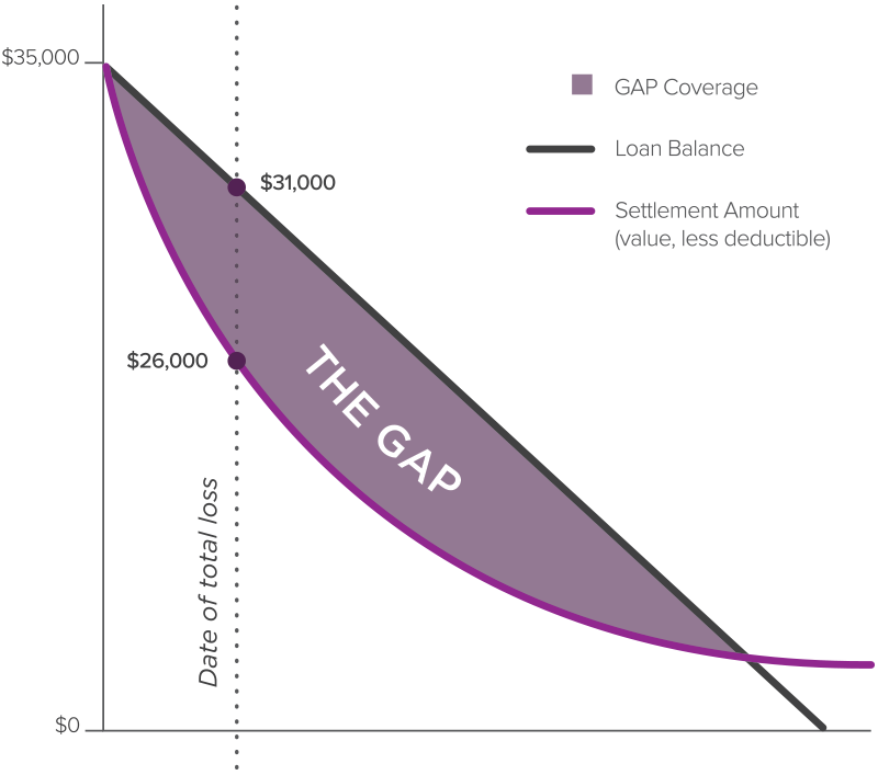EasyCare Gap Coverage
