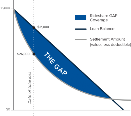 Rideshare GAP Coverage Graph