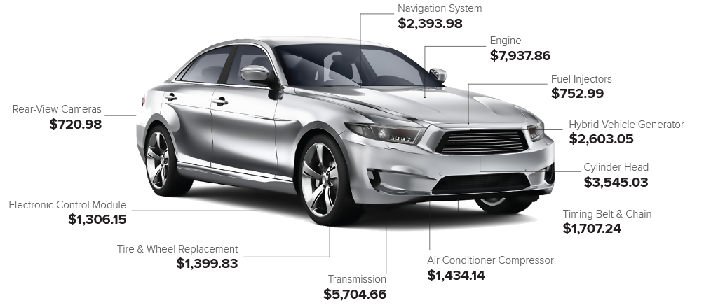 EasyCare Estimated Car Repair Costs