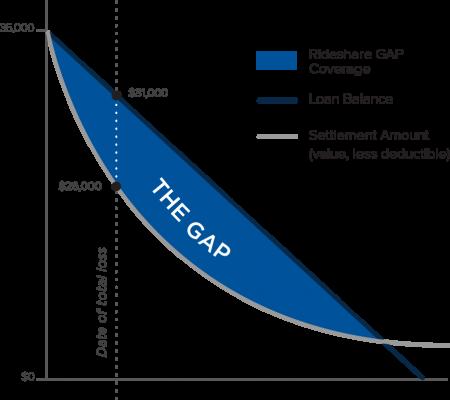 Rideshare-GAP-graph-450x400